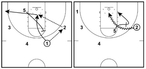 ghost diagram 7 simple basketball plays for kids basketball for coaches