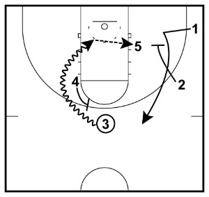 on-ball screen
