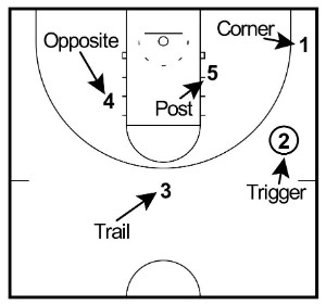 triangle offense positions