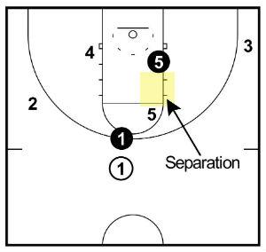 screener separation