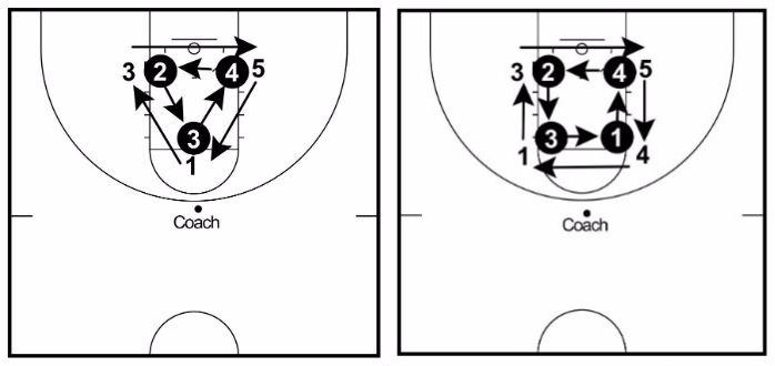 Image result for rebounding drills