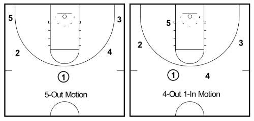 basketball terminology offense