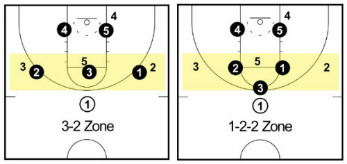 3-2 and 1-2-2 zone