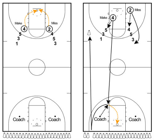 20 basketball shooting drills for lights out shooting23 cones shooting drill