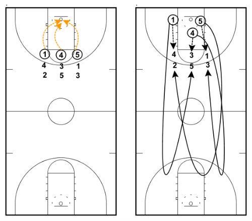 20 Basketball Shooting Drills for Lights-Out Shooting