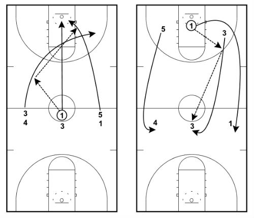 20 Basketball Shooting Drills For Lights Out Shooting