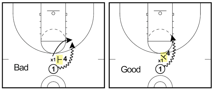 correct-basketball-screen