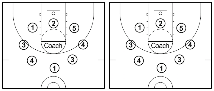 stationary-dribbling-drills