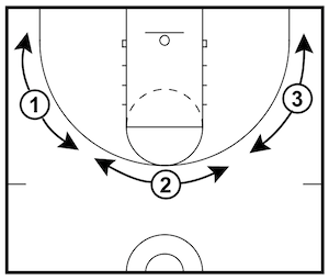 three-point-shooting