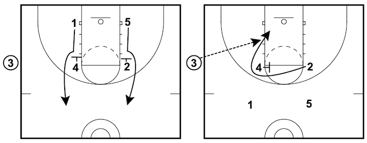 5 Simple Basketball Inbound Plays  Perfect For Youth Basketball