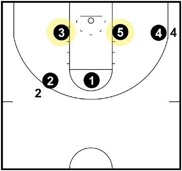 Triangle and 2 Defense - Bottom Triangle Defenders