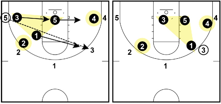 Triangle and 2 Defense - Wing to corner pass