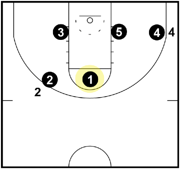 Triangle and 2 Defense - Top Triangle Defender