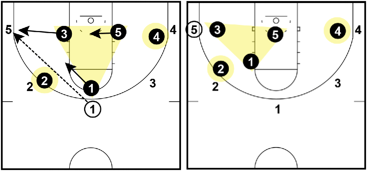 Triangle and 2 Defense - Top to corner pass