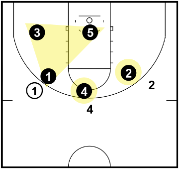 Triangle and 2 Defense - When the ball is above the FT line on the wing