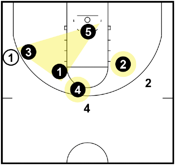 Triangle and 2 Defense - When the ball is below the FT line on the wing