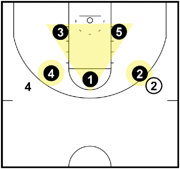 Triangle and 2 Defense - when a star player has the basketball