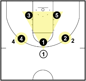 Triangle and 2 Defense - when the ball is at the top of the key