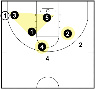Triangle and 2 Defense - when the ball is in the corner