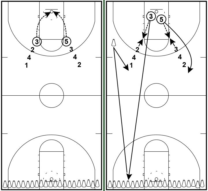 21 Cones - Shooting Drill
