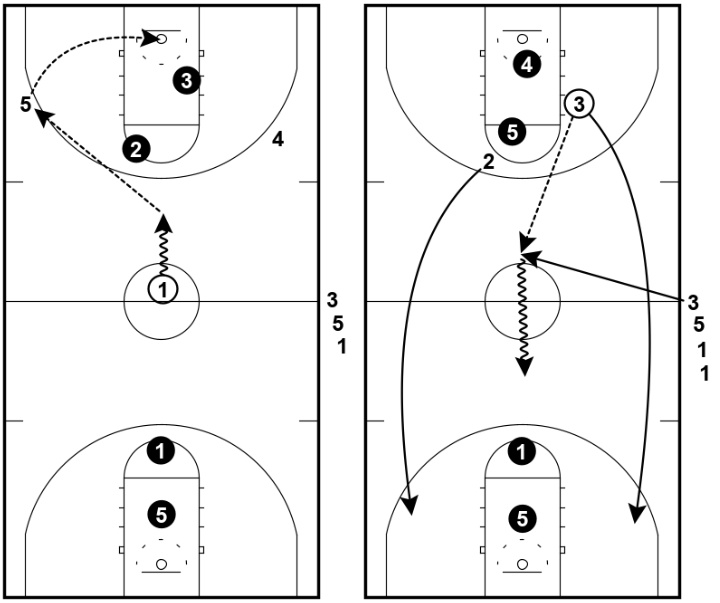 Continuous 3 on 2 – Passing Drill