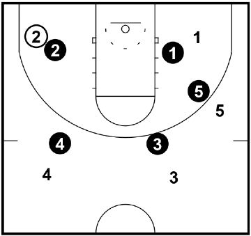 Count Em' Up – Passing Drill