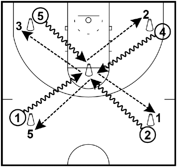 Four Corners – Footwork Drill