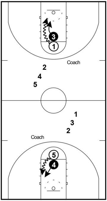 One-on-One – Defense Drill