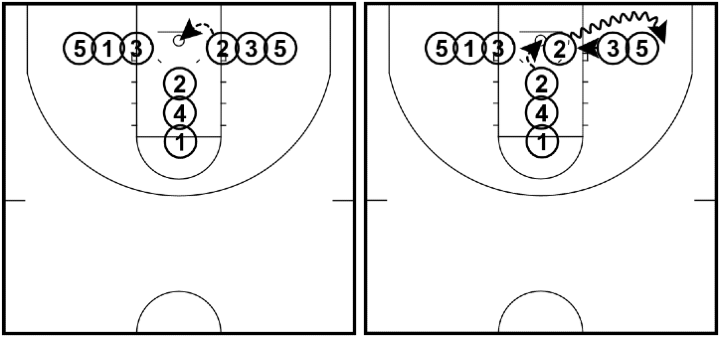 Perfects - Shooting Drill