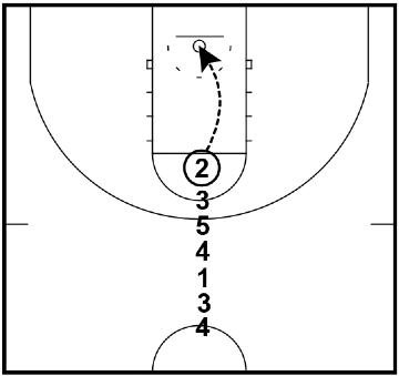 Pressure - Shooting Drill