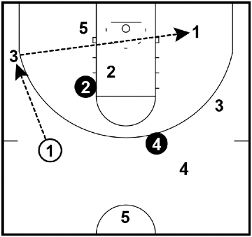 Stationary Keepings Off – Passing Drill
