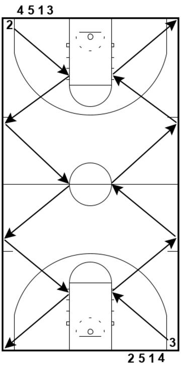 Zig-Zag Slides – Defensive Drill