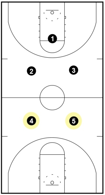 1-2-2 Press - Back Line