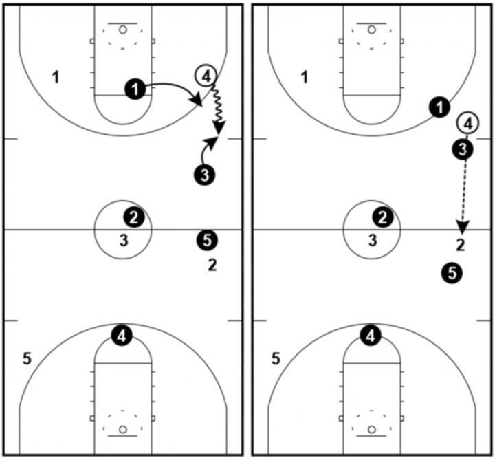 1-2-2 Press - Dribble