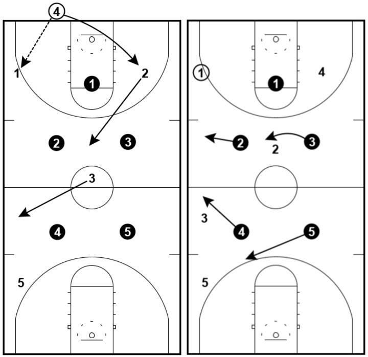 1-2-2 Press - Execution