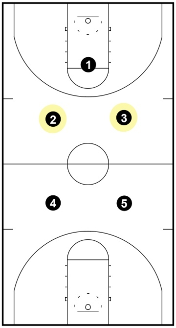 1-2-2 Press - Middle Line