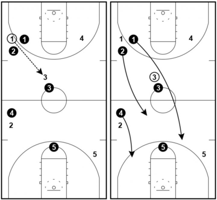 1-2-2 Press - Pass to the middle
