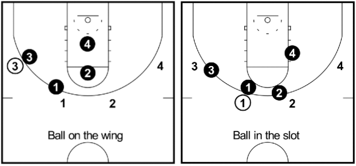 4-on-4-shell-drill-diagrams